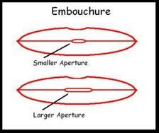 Embouchure Apertures